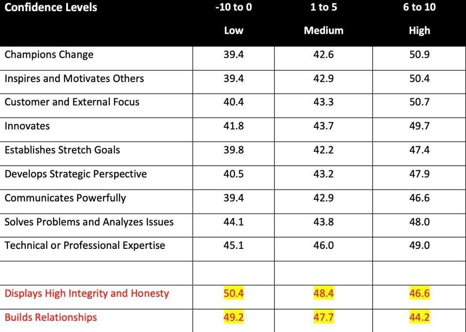 tabuľka úrovní sebadôvery